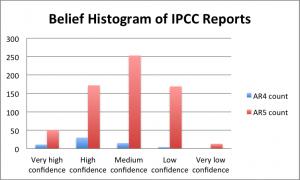 IPCC belief map