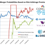 merger probabilities