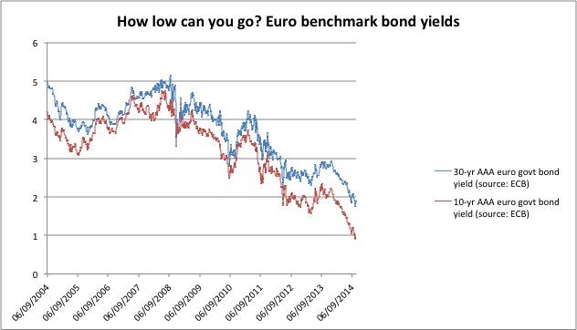 Euro yields