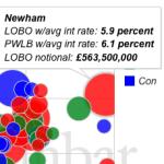 LOBO bubble chart image